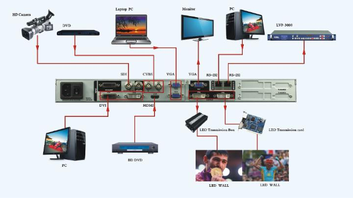 LED Video Wall Processor - Euro Electronics UK Limited